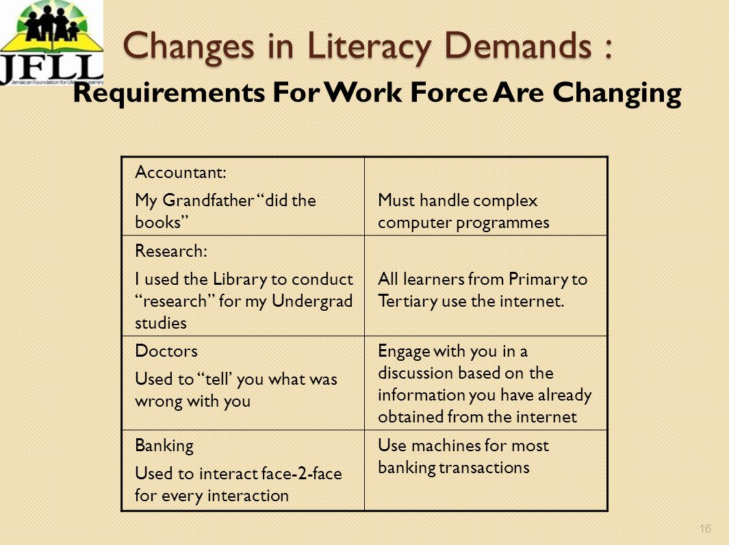 16 Changes in Literacy Demands : Requirements For Work Force Are Changing Accountant: My Grandfather did the books Must handle complex computer progra