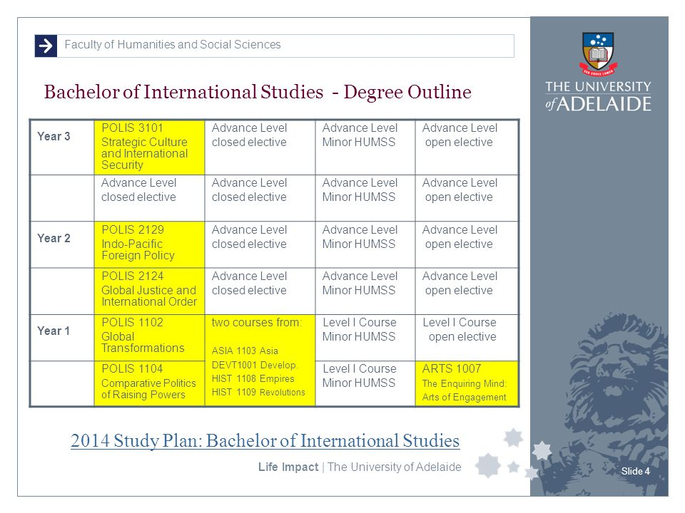 Faculty of Humanities and Social Sciences Life Impact | The University of Adelaide Bachelor of International Studies - Degree Outline Slide 4 Year 3 POLIS 3101 Strategic Culture and International Security Advance Level closed elective Advance Level Minor HUMSS Advance Level open elective Advance Level closed elective Advance Level closed elective Advance Level Minor HUMSS Advance Level open elective Year 2 POLIS 2129 Indo-Pacific Foreign Policy Advance Level closed elective Advance Level Minor HUMSS Advance Level open elective POLIS 2124 Global Justice and International Order Advance Level closed elective Advance Level Minor HUMSS Advance Level open elective Year 1 POLIS 1102 Global Transformations two courses from: ASIA 1103 Asia DEVT1001 Develop.