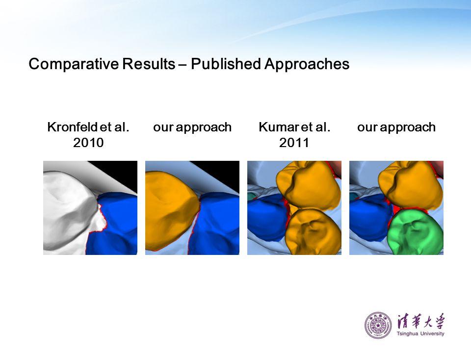 Kumar et al. 2011 Kronfeld et al. 2010 our approach Comparative Results – Published Approaches