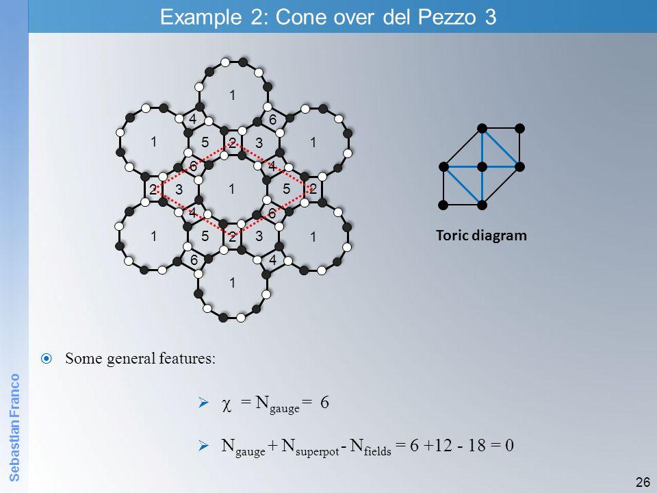 Sebastian Franco Example 2: Cone over del Pezzo 3 26 1 2 2 2 2 3 3 3 4 4 5 5 5 6 6 1 1 4 6 1 4 6 1 1 1 Toric diagram = N gauge = 6 N gauge + N superpot - N fields = 6 +12 - 18 = 0 Some general features: