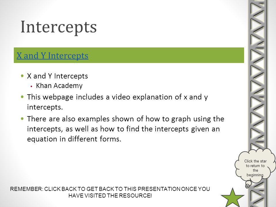 REMEMBER: CLICK BACK TO GET BACK TO THIS PRESENTATION ONCE YOU HAVE VISITED THE RESOURCE! Click the star to return to the beginning. X and Y Intercept