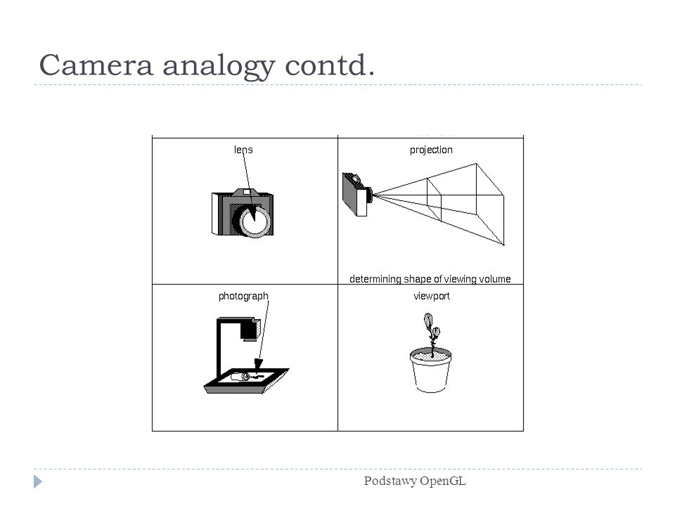 Camera analogy contd. Podstawy OpenGL