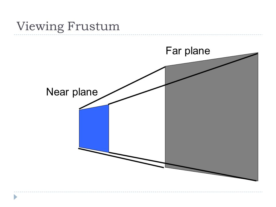 Viewing Frustum Near plane Far plane
