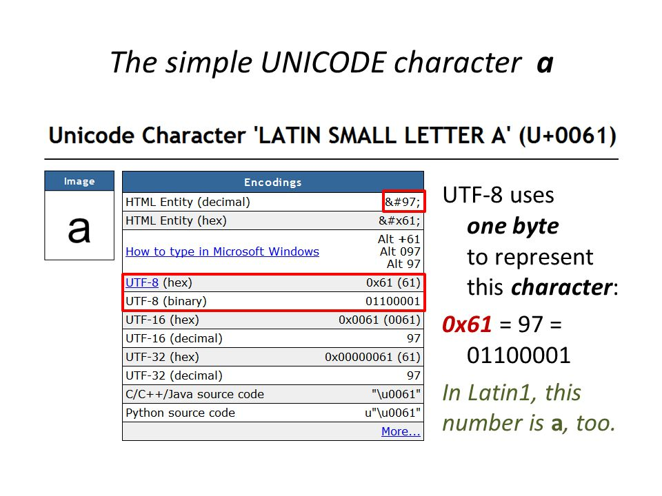 UTF-8 uses one byte to represent this character: 0x61 = 97 = 01100001 In Latin1, this number is a, too.