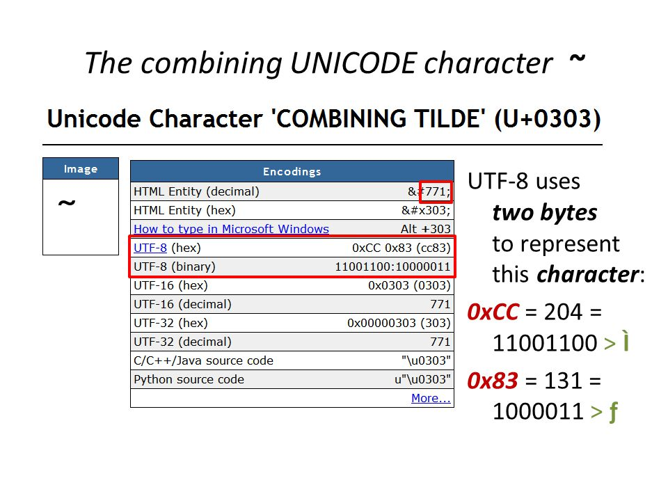 UTF-8 uses two bytes to represent this character: 0xCC = 204 = 11001100 > Ì 0x83 = 131 = 1000011 > ƒ