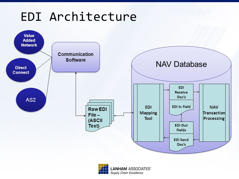 EDI Architecture Value Added Network AS2 Direct Connect Communication Software Raw EDI File – (ASCII Text) EDI Mapping Tool NAV Transaction Processing NAV Database EDI Receive Docs EDI In Field EDI Out Fields EDI Send Docs