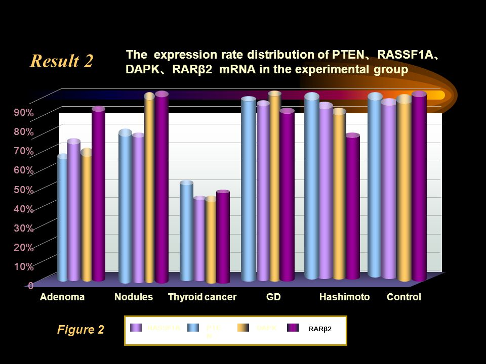 Result 2 Adenoma Nodules Thyroid cancer GD Hashimoto Control RASSF1APTE N 90% 80% 70% 60% 50% 40% 30% 20% 10% 0 DAPK RARβ2 Figure 2 The expression rate distribution of PTEN RASSF1A DAPK RARβ2 mRNA in the experimental group