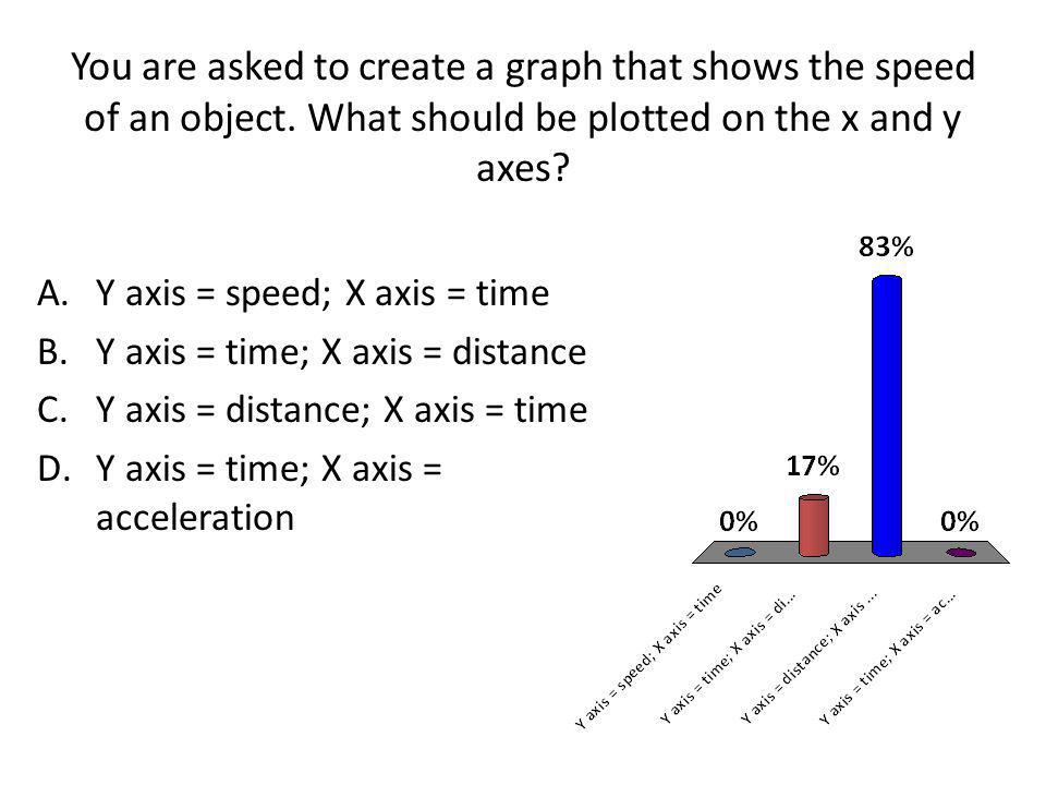 You are asked to create a graph that shows the speed of an object. What should be plotted on the x and y axes? A.Y axis = speed; X axis = time B.Y axi
