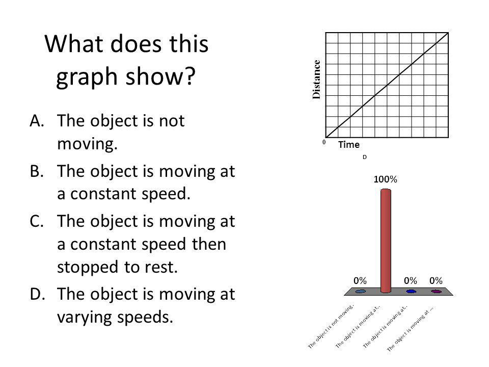 What does this graph show? A.The object is not moving. B.The object is moving at a constant speed. C.The object is moving at a constant speed then sto