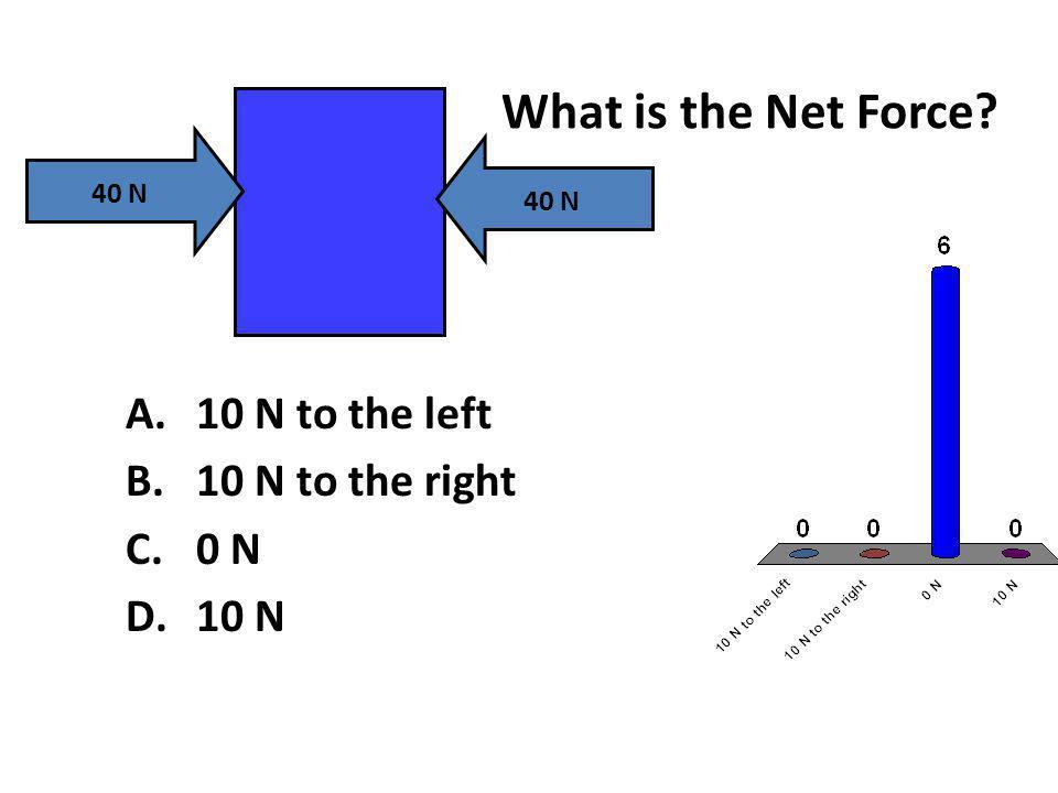 What is the Net Force? 40 N A.10 N to the left B.10 N to the right C.0 N D.10 N