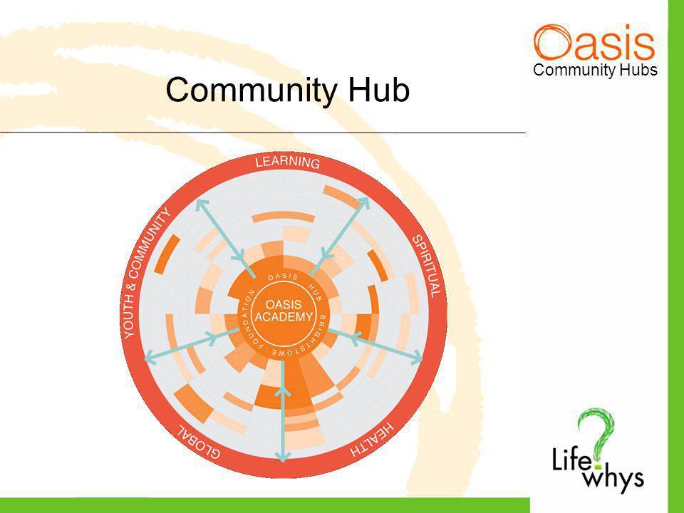 Community Hubs Community Hub