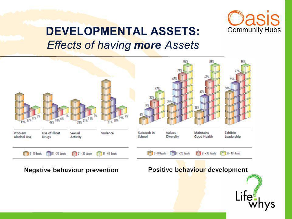 Community Hubs DEVELOPMENTAL ASSETS: Effects of having more Assets Negative behaviour prevention Positive behaviour development
