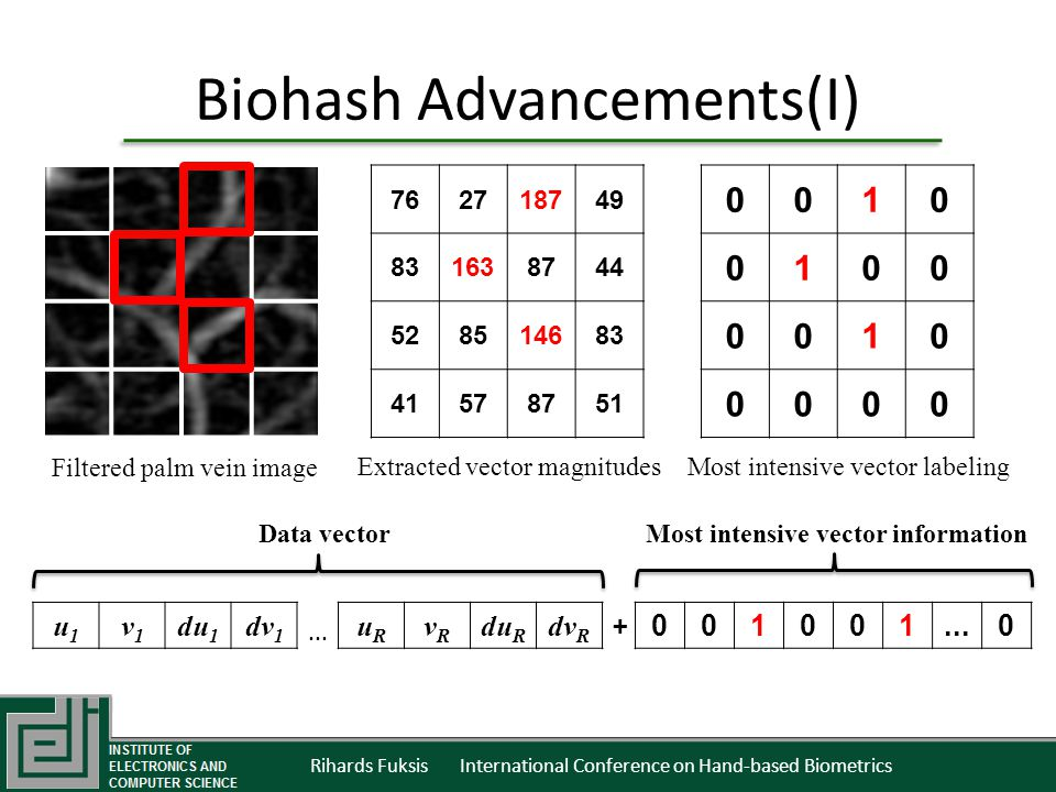 Rihards Fuksis International Conference on Hand-based Biometrics Biohash Advancements(I) Filtered palm vein image Extracted vector magnitudesMost intensive vector labeling u1u1 v1v1 du 1 dv 1 uRuR vRvR du R dv R...