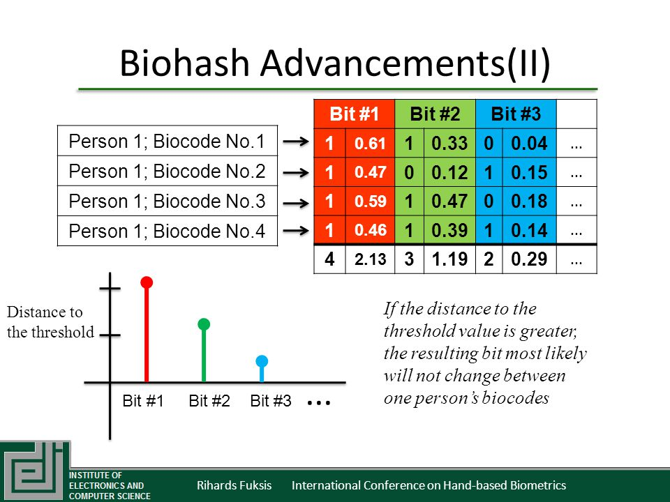 Rihards Fuksis International Conference on Hand-based Biometrics Biohash Advancements(II) Bit #1Bit #2Bit #3 1 0.61 10.3300.04... 1 0.47 00.1210.15...