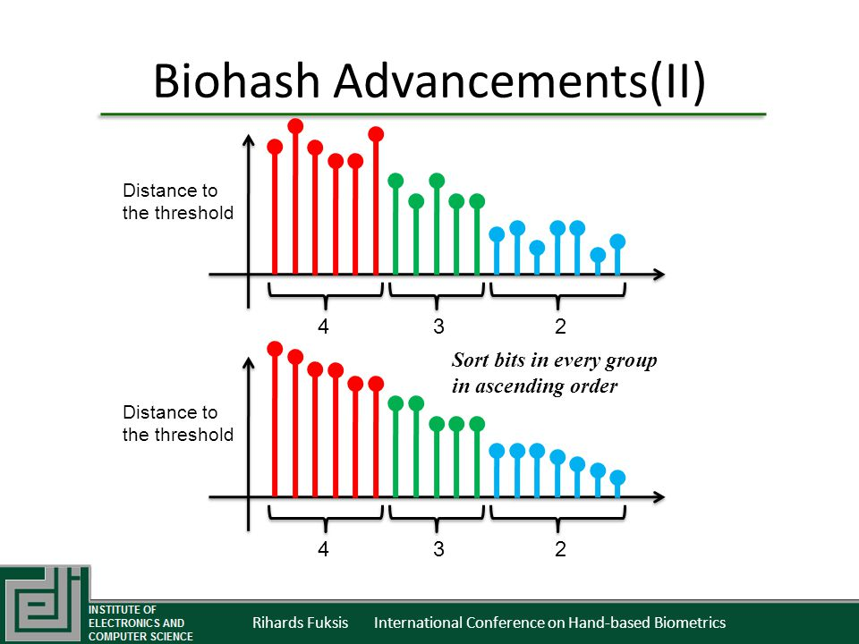 Rihards Fuksis International Conference on Hand-based Biometrics Biohash Advancements(II) Distance to the threshold 4 3 2 Distance to the threshold 4 3 2 Sort bits in every group in ascending order