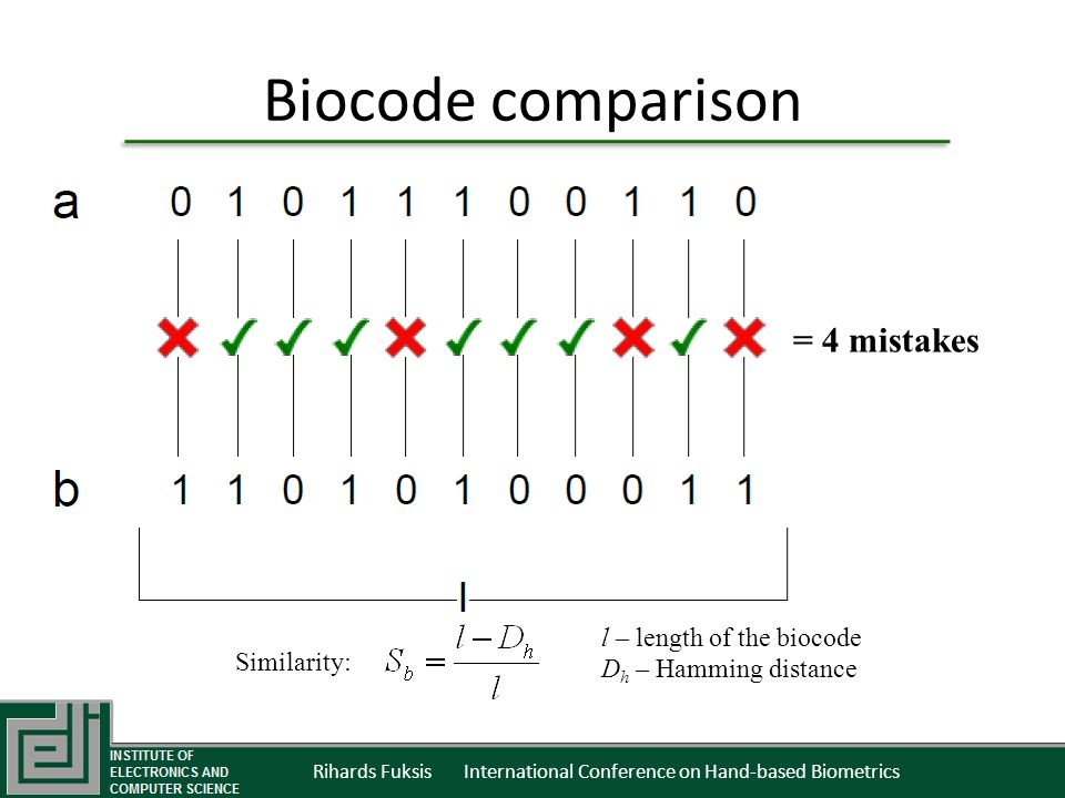 Rihards Fuksis International Conference on Hand-based Biometrics Biocode comparison = 4 mistakes Similarity: l – length of the biocode D h – Hamming distance