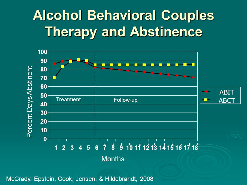 Alcohol Behavioral Couples Therapy and Abstinence Treatment Follow-up Months Percent Days Abstinent ************ 0 10 20 30 40 50 60 70 80 90 100 123456789101112131415161718 ABIT ABCT McCrady, Epstein, Cook, Jensen, & Hildebrandt, 2008