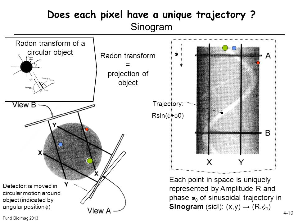 Fund BioImag 2013 4-10 Does each pixel have a unique trajectory ? Sinogram Detector: is moved in circular motion around object (indicated by angular p