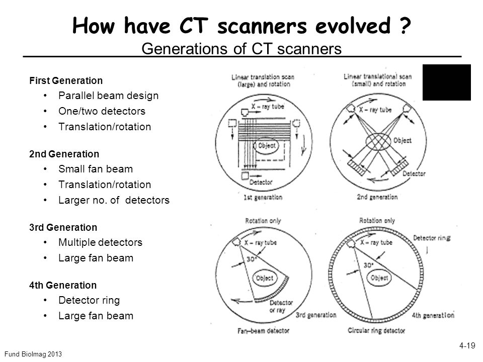 Fund BioImag 2013 4-19 How have CT scanners evolved ? Generations of CT scanners First Generation Parallel beam design One/two detectors Translation/r