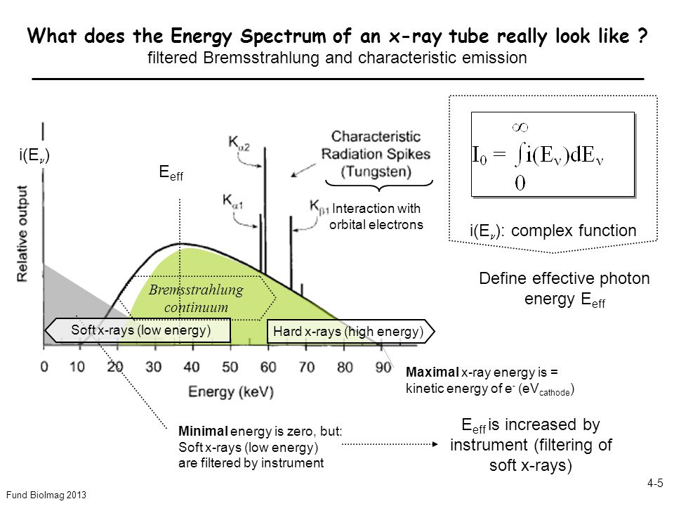 Fund BioImag 2013 4-5 What does the Energy Spectrum of an x-ray tube really look like ? filtered Bremsstrahlung and characteristic emission Minimal en
