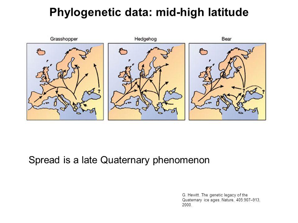 Age (Myr) 1 2 3 0 Alnus Quercus TreesShrubs Gradual spread of Alnus and Quercus into S America Lower amplitude fluctuations before 2 Ma Palaeoecological data: pollen from High plain of Bogotà H.