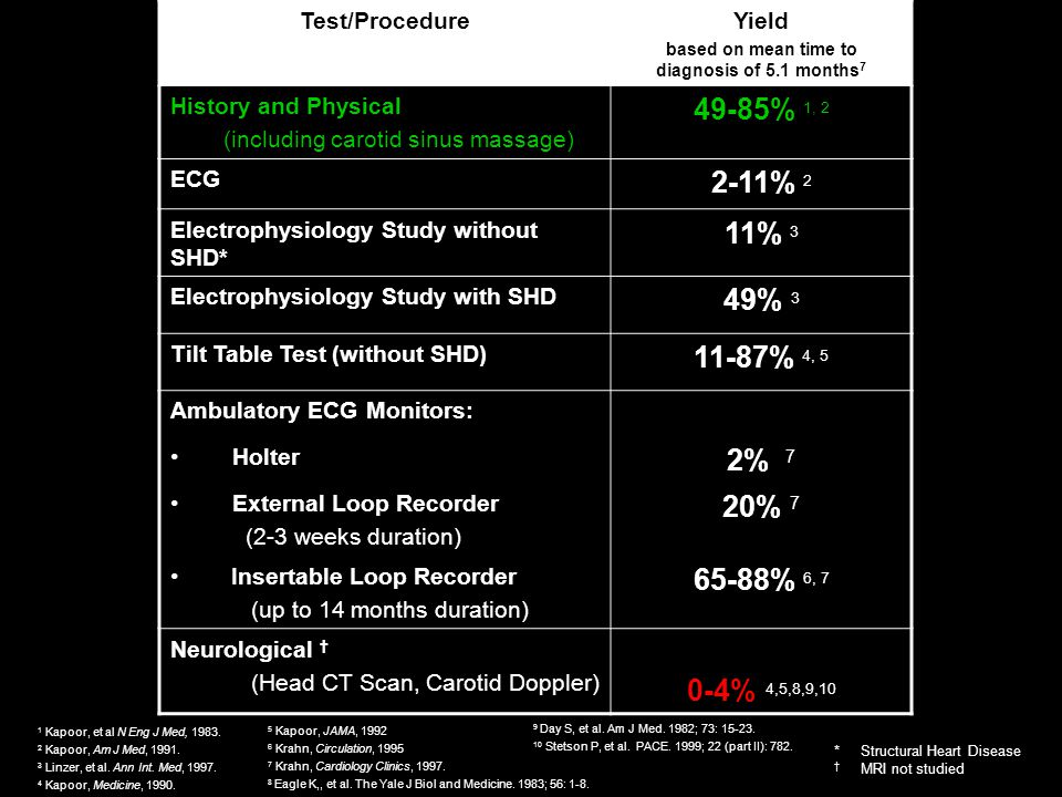 Test/ProcedureYield based on mean time to diagnosis of 5.1 months 7 History and Physical (including carotid sinus massage) 49-85% 1, 2 ECG 2-11% 2 Electrophysiology Study without SHD* 11% 3 Electrophysiology Study with SHD 49% 3 Tilt Table Test (without SHD) 11-87% 4, 5 Ambulatory ECG Monitors: Holter 2% 7 External Loop Recorder (2-3 weeks duration) 20% 7 Insertable Loop Recorder (up to 14 months duration) 65-88% 6, 7 Neurological (Head CT Scan, Carotid Doppler) 0-4% 4,5,8,9,10 *Structural Heart Disease MRI not studied 1 Kapoor, et al N Eng J Med, 1983.