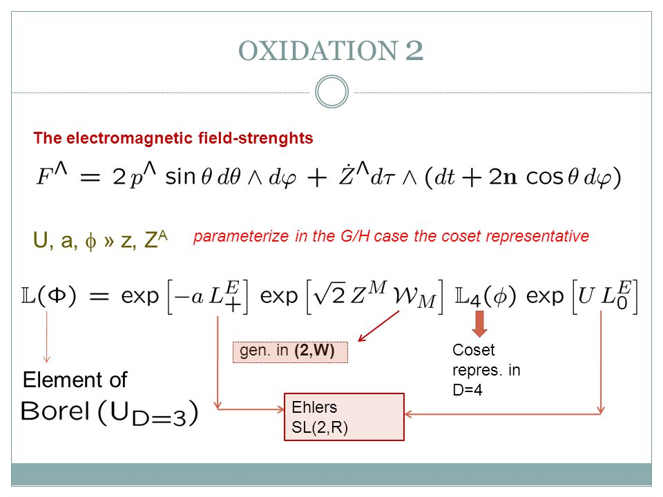 OXIDATION 2 The electromagnetic field-strenghts U, a, » z, Z A parameterize in the G/H case the coset representative Coset repres.