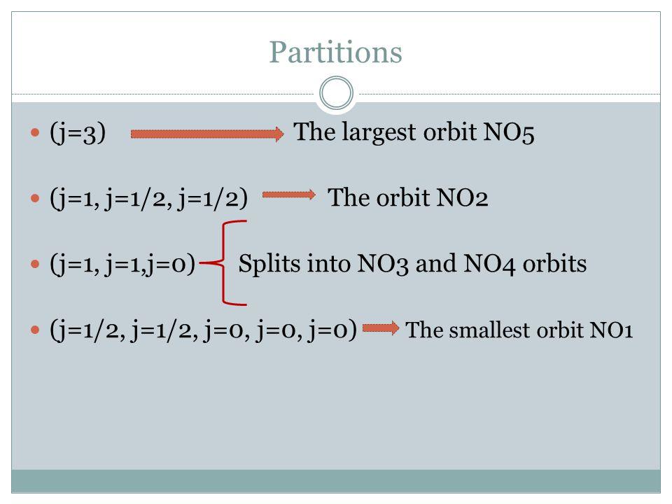 Partitions (j=3) The largest orbit NO5 (j=1, j=1/2, j=1/2) The orbit NO2 (j=1, j=1,j=0) Splits into NO3 and NO4 orbits (j=1/2, j=1/2, j=0, j=0, j=0) The smallest orbit NO1
