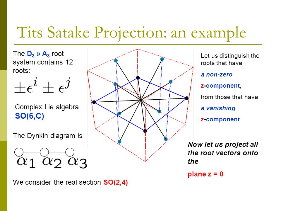 Tits Satake Projection: an example The D 3 » A 3 root system contains 12 roots: Complex Lie algebra SO(6,C) We consider the real section SO(2,4) The Dynkin diagram is Let us distinguish the roots that have a non-zero z-component, from those that have a vanishing z-component Now let us project all the root vectors onto the plane z = 0