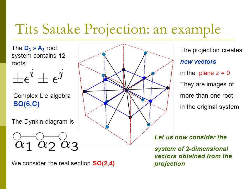Tits Satake Projection: an example The D 3 » A 3 root system contains 12 roots: Complex Lie algebra SO(6,C) We consider the real section SO(2,4) The Dynkin diagram is The projection creates new vectors in the plane z = 0 They are images of more than one root in the original system Let us now consider the system of 2-dimensional vectors obtained from the projection