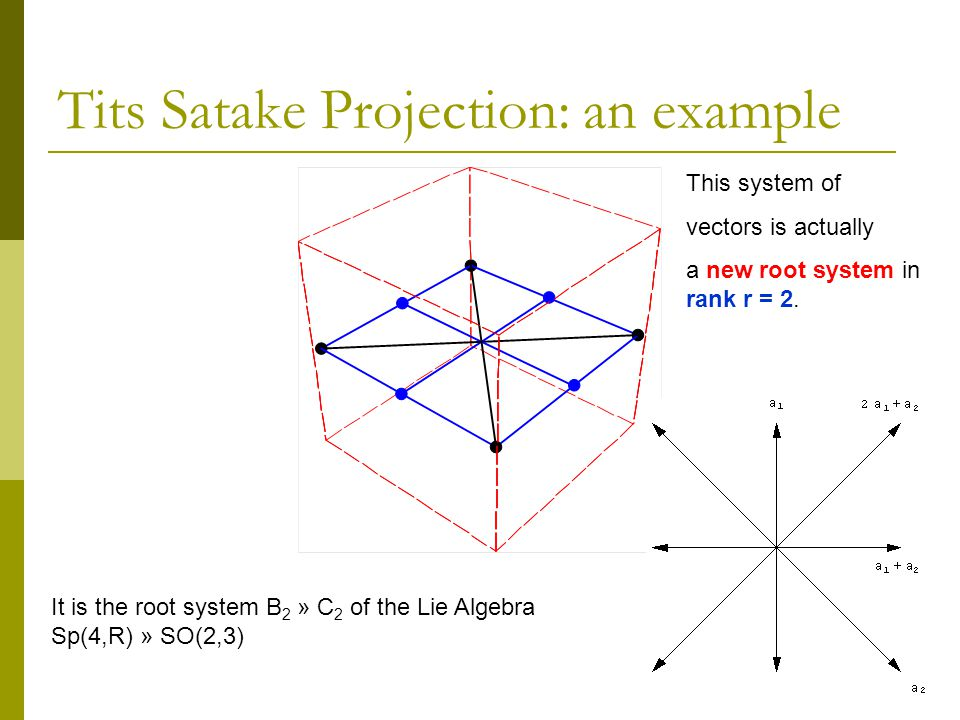 Tits Satake Projection: an example This system of vectors is actually a new root system in rank r = 2.