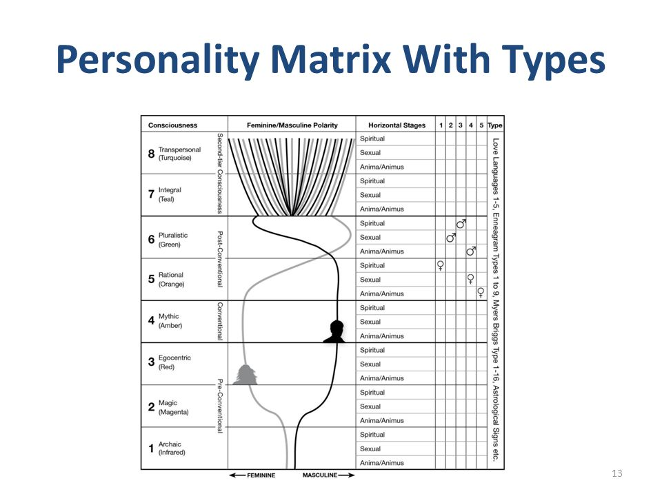 Personality Matrix With Types 13