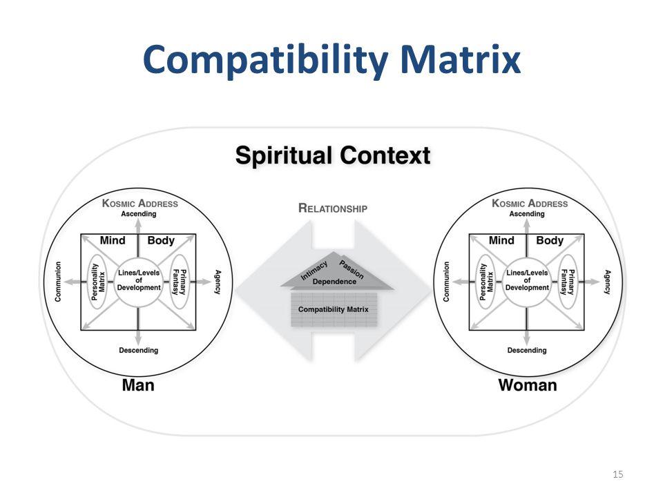Compatibility Matrix 15