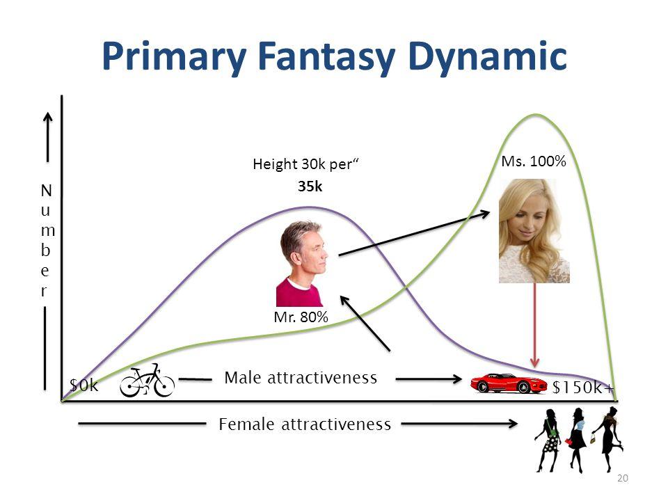 Primary Fantasy Dynamic Female attractiveness NumberNumber $0k $150k+ Male attractiveness 35k Mr. 80% Ms. 100% Height 30k per 20