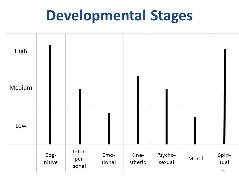 High Medium Low Cog- nitive Inter- per- sonal Emo- tional Kine- sthetic Psycho- sexual Moral Spiri- tual Developmental Stages 35
