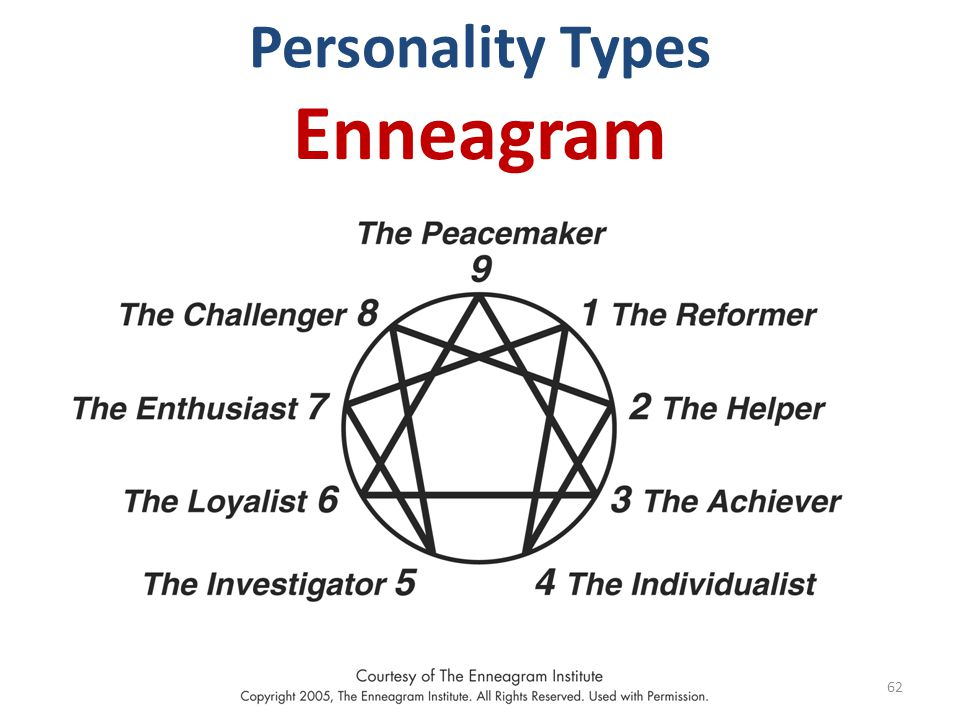 Personality Types Enneagram 62