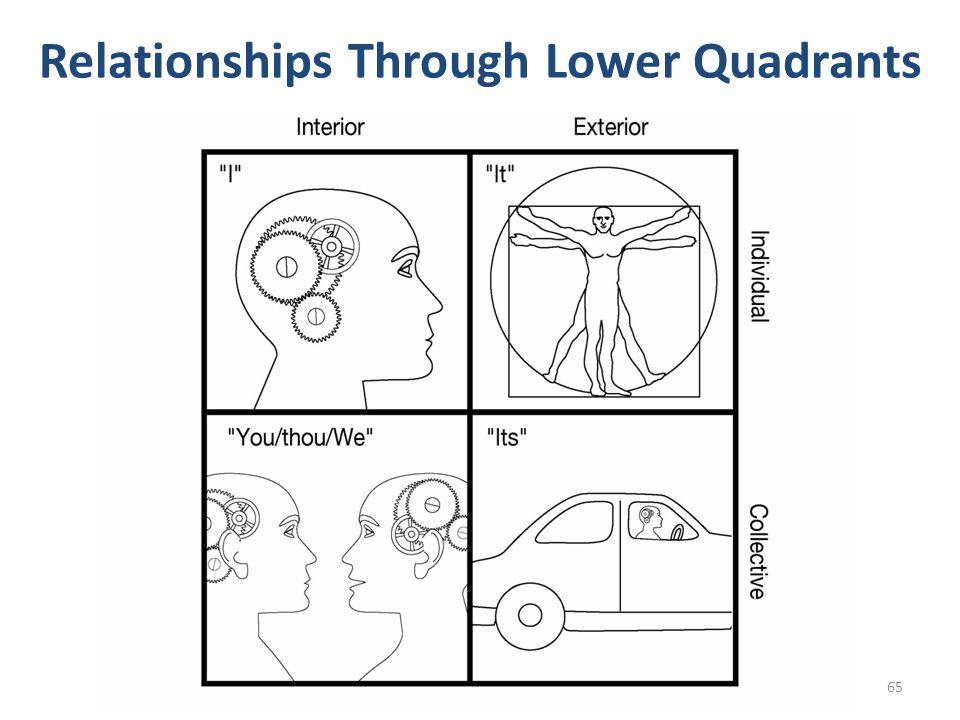 Relationships Through Lower Quadrants 65