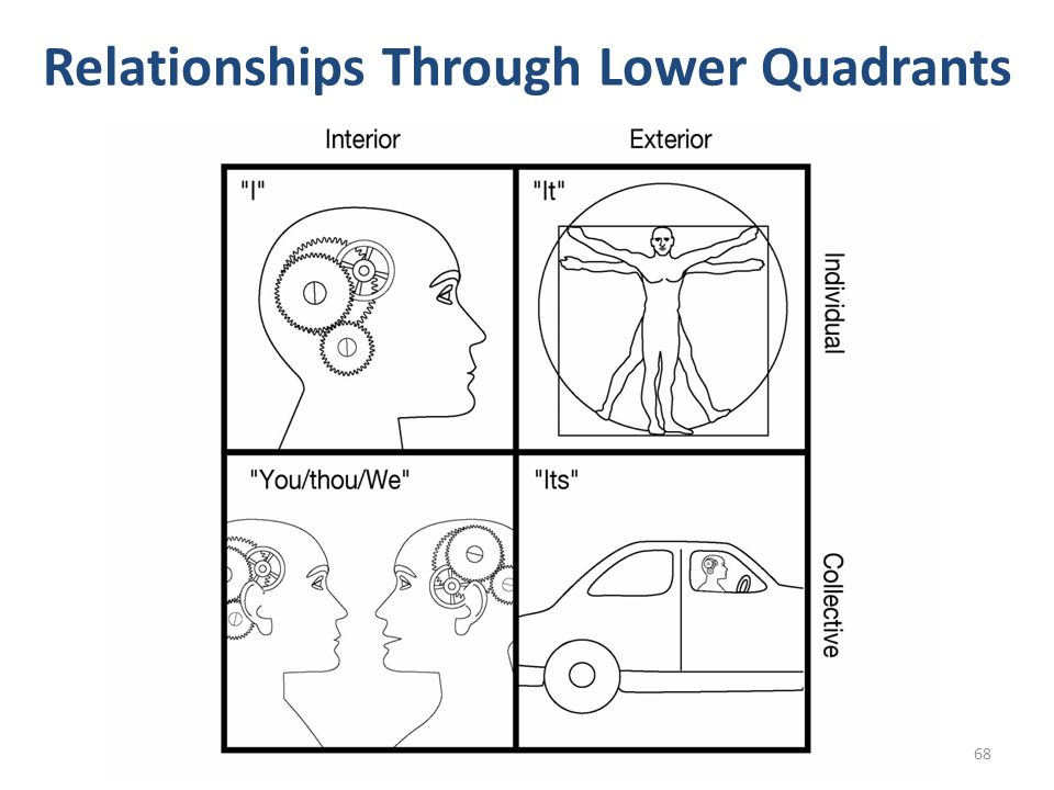 Relationships Through Lower Quadrants 68