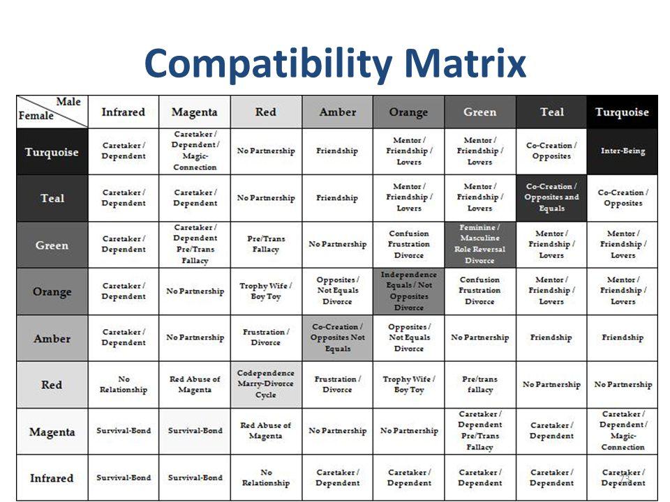Compatibility Matrix 73
