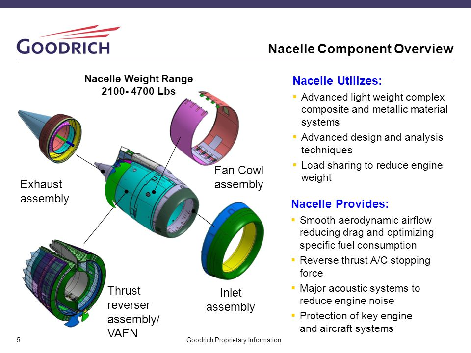 Goodrich Proprietary Information6 In Production Programs Goodrich has manufactured more nacelles than any other company Embraer 170/175: APU tailcone Embraer 190/195: Inlet, fan cowls, exhaust, EBU and APU tailcone Boeing 737NG: Inlets and fan cowls Boeing 767/GE: Inlets, fan cowls and core cowls Airbus A319/A320/A321: nacelles for CFM56 and V2500 engines Airbus A330 - GE: Inlet, fan cowls, core cowls and EBU; RR: Nozzle F-15 Flight control surfaces C5 Nacelles & Pylon
