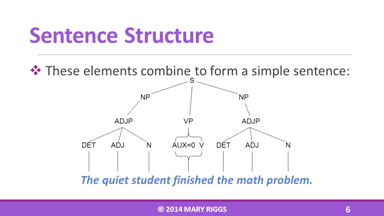 These elements combine to form a simple sentence: The quiet student finished the math problem. © 2014 MARY RIGGS 6 Sentence Structure S DETADJNVDETADJ