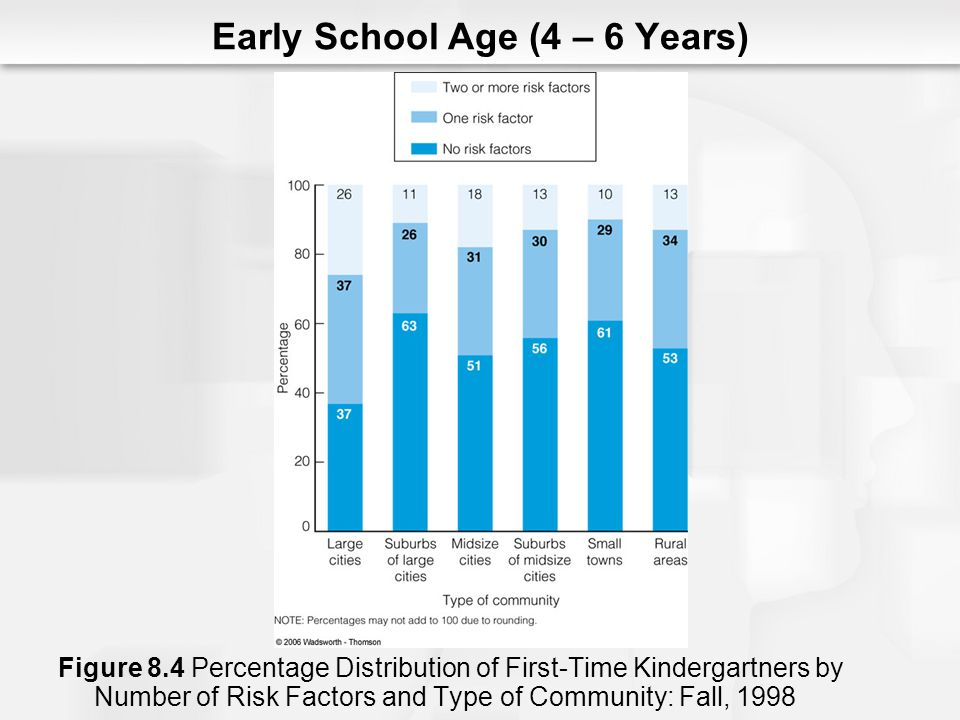 Figure 8.4 Percentage Distribution of First-Time Kindergartners by Number of Risk Factors and Type of Community: Fall, 1998