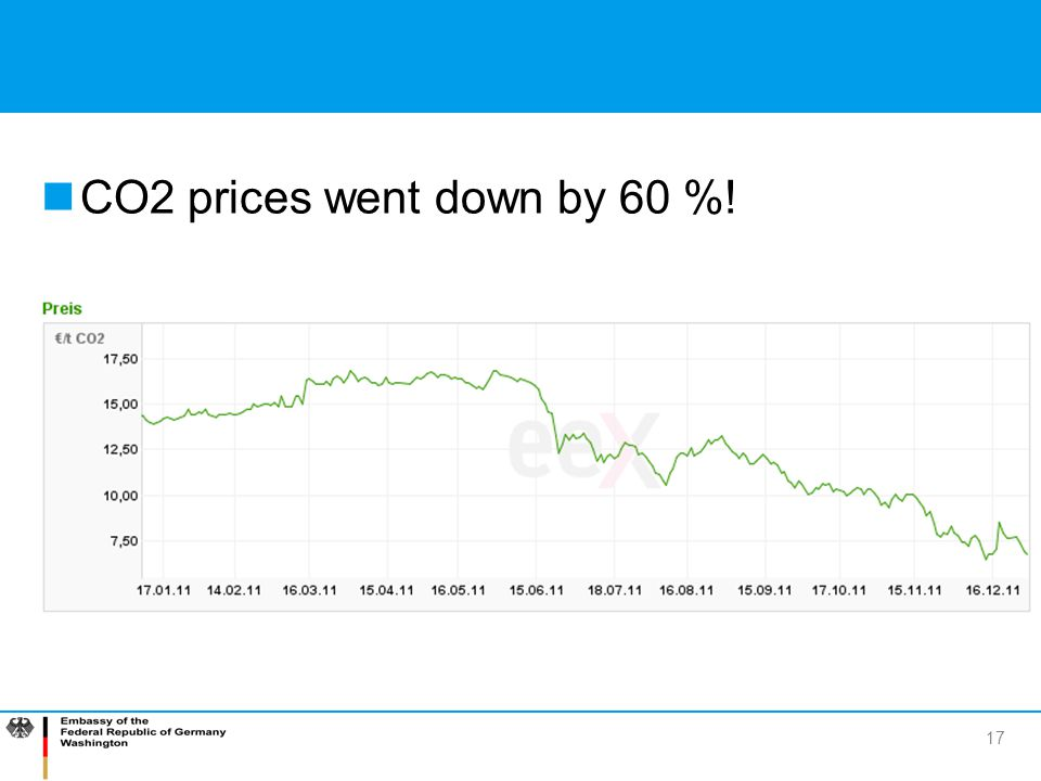 17 CO2 prices went down by 60 %!