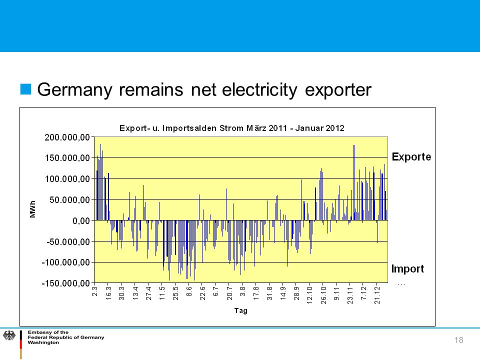 18 Germany remains net electricity exporter