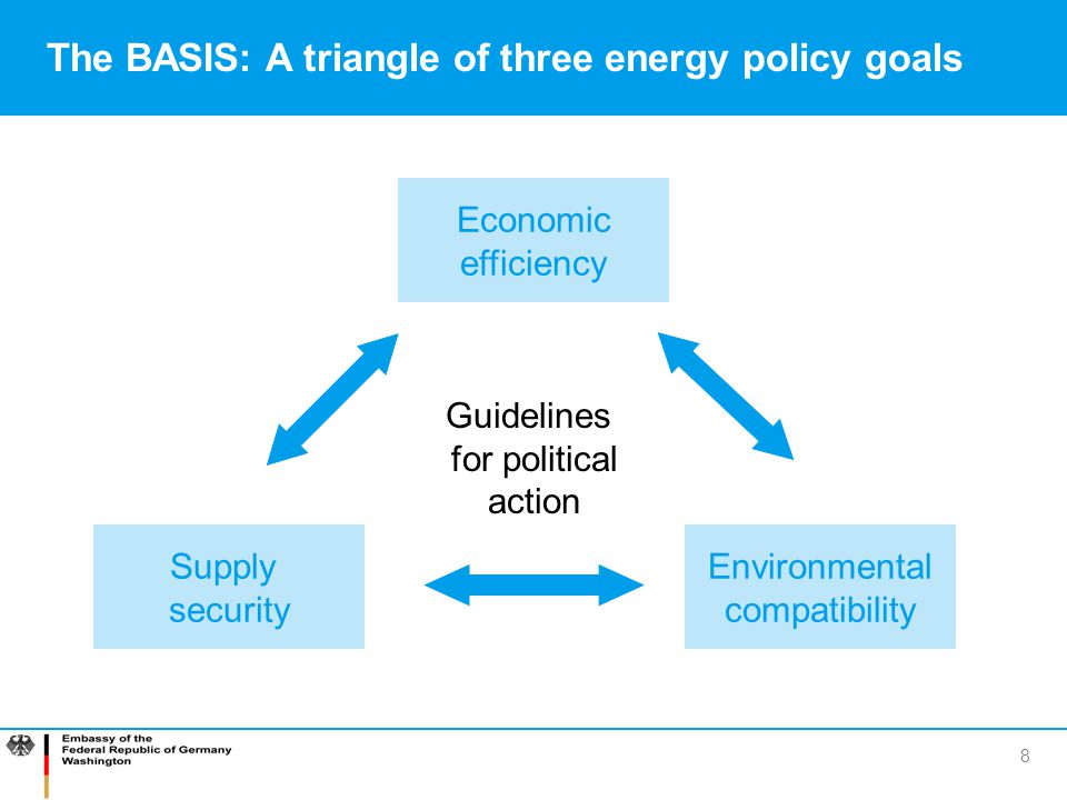 8 Guidelines for political action The BASIS: A triangle of three energy policy goals Economic efficiency Environmental compatibility Supply security