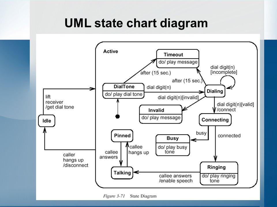 11 UML state chart diagram