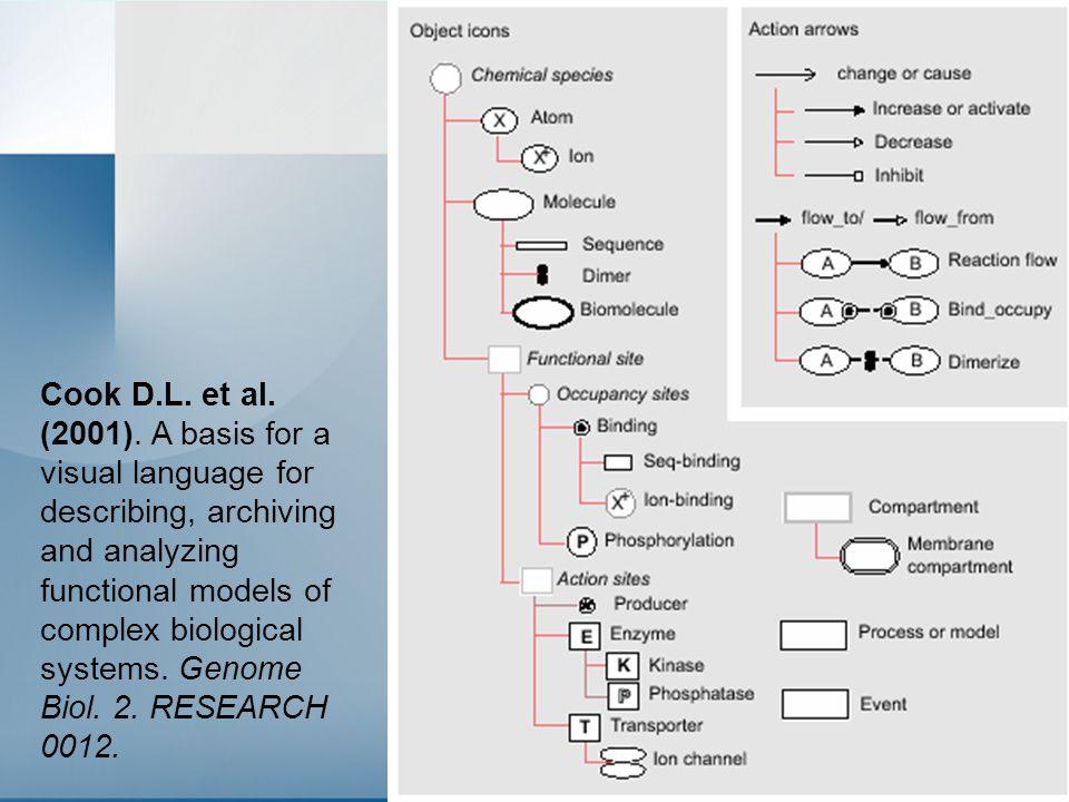 29 Cook D.L. et al. (2001).