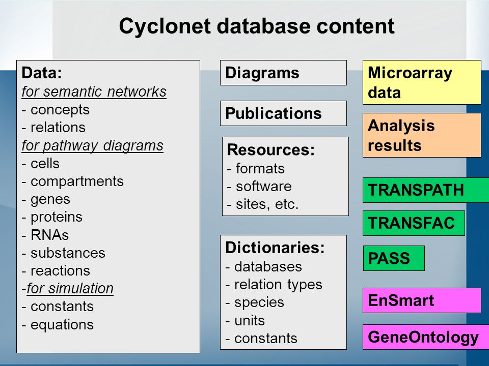 67 Cyclonet database content Data: for semantic networks - concepts - relations for pathway diagrams - cells - compartments - genes - proteins - RNAs - substances - reactions -for simulation - constants - equations Dictionaries: - databases - relation types - species - units - constants Publications Resources: - formats - software - sites, etc.