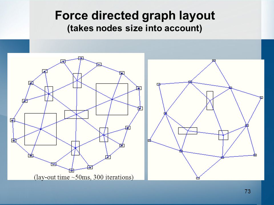 73 Force directed graph layout (takes nodes size into account) (lay-out time ~50ms, 300 iterations)
