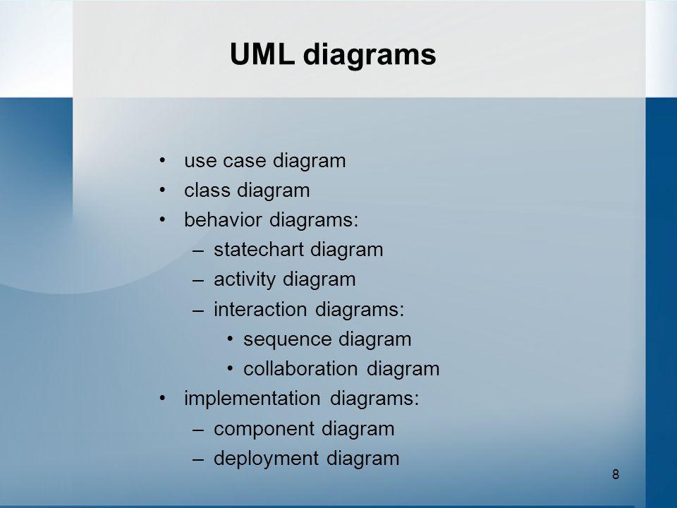 8 UML diagrams use case diagram class diagram behavior diagrams: –statechart diagram –activity diagram –interaction diagrams: sequence diagram collabo